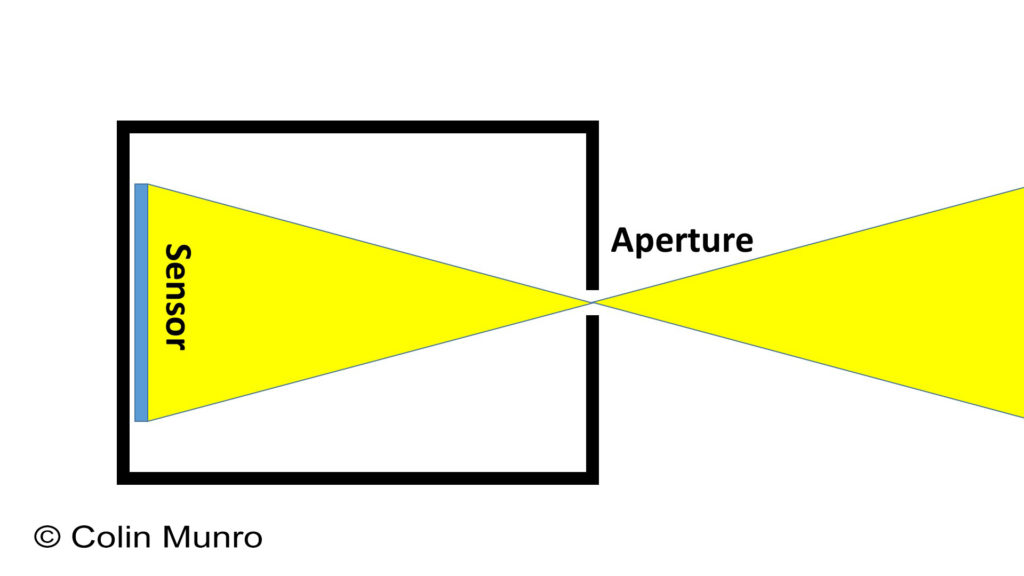 A beginners guide to photography, Photography Fundamentals.  Camera diagram showing aperture, sensor and light path. Colin Munro Photography